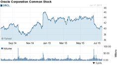 Stock market trading software - 21 -07 -2015 | Top 12 Enterprise Software Stock Bargains