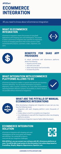 Explore the infographic that shows key things about eCommerce integration: what is it, why it matters for B2B SaaS companies seeking to scale, and much more Competitor Analysis, Integrity, Need To Know, Ecommerce, Infographic, Scale, Key, Explore, Amazing