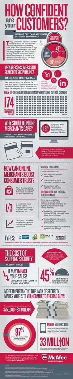 How Confident are your customers? #infografia #infographic #ecommerce