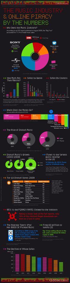 Infographie de l'industrie de la musique. La crise du disque, vraiment ?