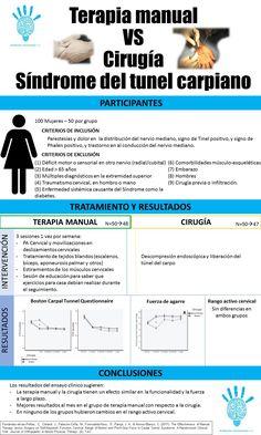Síndrome del tunel del carpo. Terapia manual frente a la cirugía. – Evidencia en fisioterapia
