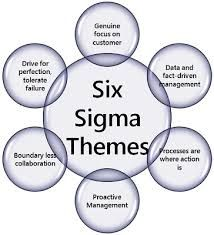 What Is Six Sigma Project Management Professional Lean Six Sigma Leadership Management
