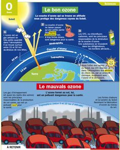 Science infographic Le bon ozone et le mauvais Global Warming Climate Change, Science Boards, Greenhouse Effect, French Phrases, French Resources, Reading Fluency, Teaching French, Save The Planet, French Language