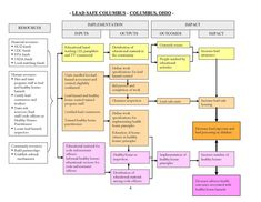 Logic Models Are A Way To Visualize And Monitor The Progress Of A