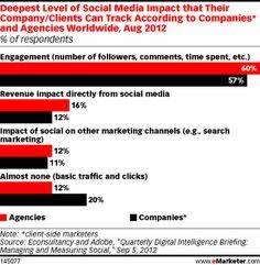 Apenas 12% das empresas no mundo rastreiam o impacto das mídias sociais sobre as receitas - Web Expo Forum 2012