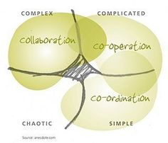 Cooperation and collaboration in MOOCs