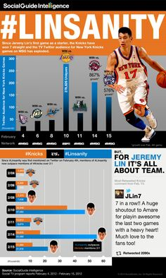 Jeremy Lin is a basketball sensation. Bigger than that, he's a media sensation, and the buzz around the New York Knicks point guard is so huge that the impact on [. Infographic Examples, Make An Infographic, Chart Infographic, Infographics, Social Tv, Social Media, Jeremy Lin, Nba News, New York Knicks