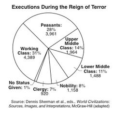 (1793-1794) Executions during the Reign of Terror.