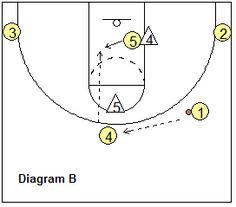 3-2 motion offense hi-lo play, 41 - Coach's Clipboard #Basketball Coaching