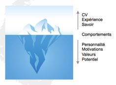 iceberg des #talents #Recruiting: Going beyond the #CV to find the right employees: Looking for and valuing all #competences
