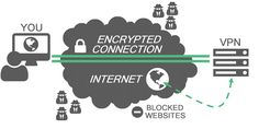 vpn-connection-services-the-technews
