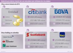 Principales resultados de las Holding que operan en #Colombia #Financiero