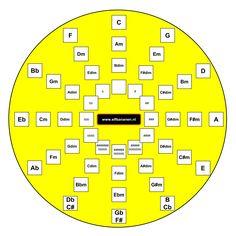 De kwintencirkel nieuw - Gitaar leren begrijpen