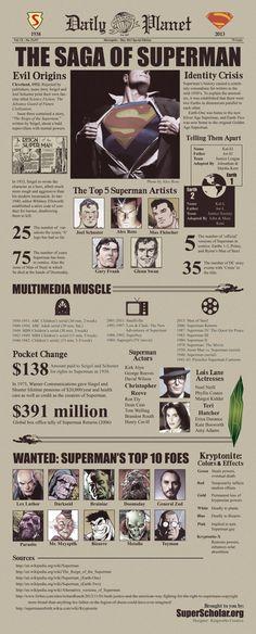 Infographie : la saga Superman