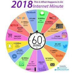 Что происходит в интернете за минуту в 2018