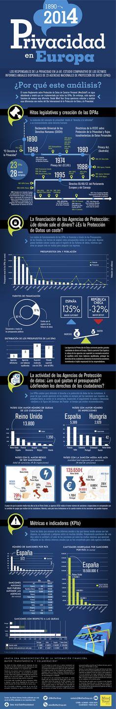 Evolución y estado de la privacidad en Europa Source: @MindYourGroup #infografia #infographic