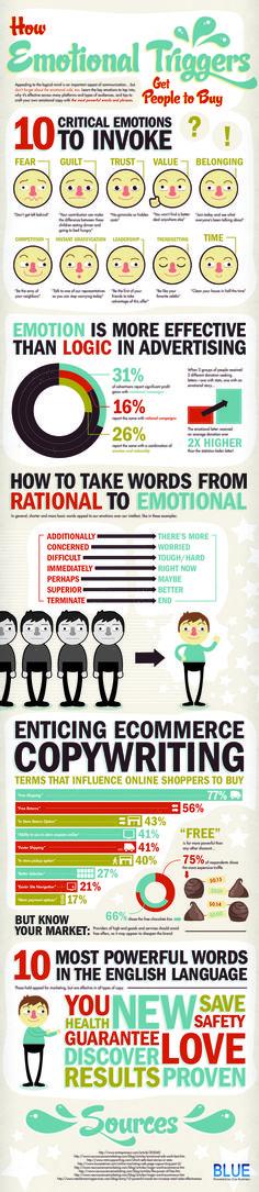 How Emotion Influences Buying Behavior [INFOGRAPHICS] | Social Media Today
