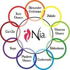 Nia takes these 9 movement forms to create unlimited possibilities to integrate body, mind, and spirit.