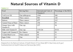 Natural Sources of Vitamin D. Healthy Foods.
