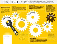 How Does SEO Work | Visual.ly