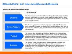 structural frame bolman and deal education Bolman and deal - 4 frames  education show more show less loading  bolman and deal's structural frame - duration: 6:39.