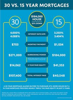 Mortgage Tips and Tricks: Fixed Rate Mortgage vs. Adjustable Rate Mortgage - Buying First Home - Ideas of Buying First Home - Mortgage Tips and Tricks: Fixed Rate Mortgage vs. Home Buying Tips, Buying Your First Home, Home Buying Process, Buying A Condo, Adjustable Rate Mortgage, Fixed Rate Mortgage, Tips And Tricks, Dave Ramsey, Pay Off Mortgage Early