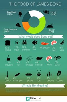 What James Bond Eats Chart #007