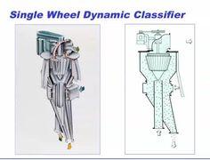 Single wheel dynamic classifier