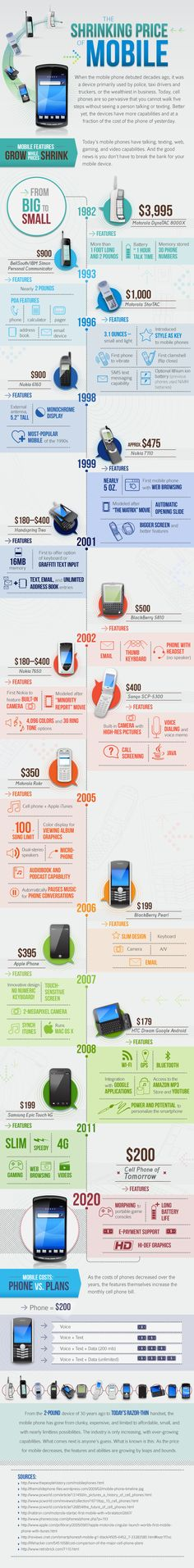 Infographic of the history of mobile technology
