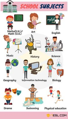 Subjects in School! Learn school subjects in English with examples and images to improve and enlarge your vocabulary words in English, particularly school vocabulary. English Words, English Lessons, Learn English, English English, English Alphabet, English Phrases, English Language, Subject And Predicate, Subject And Verb