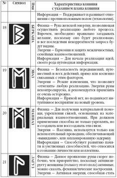 Rune Symbols, Wicca, Religion, Spirituality, Runes, Magick, Occult Art, Glyphs, Spiritual