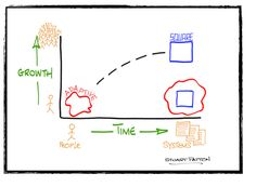 BIZKIS-Business Keep It Simple  http://m360.co.id/blog/from-adaptive-to-square-evolution-of-an-idea-to-a-sme-2/