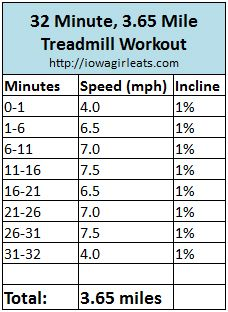 32 Minute, 3.65 Mile Treadmill Workout | Iowa Girl Eats