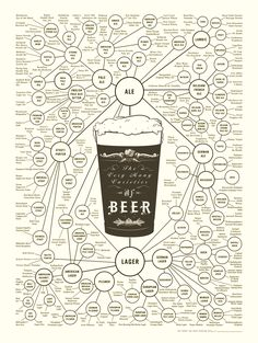 This can be looked at as a type of flowchart, we can see all the different types of beer in a more creative way .    http://www.digitaltrends.com/lifestyle/show-off-your-ale-affinity-with-the-many-varieties-of-beer-poster/