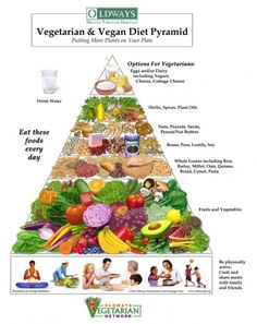 Vegan pyramid. I like the added bottom part because being vegan is a lifestyle, not just a diet.