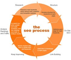 If you would like to see your business website rated on web page 1 of Search engines then you should follow the SEO process.