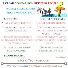 A clear comparison between people who set #goals, and those who do not. Brian Tracy #success #lifepurpose #time #ability #failure
