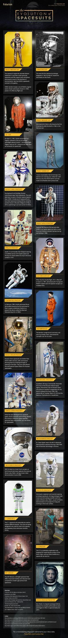The Evolution of Spacesuits: From the 1961 Prototype to MIT's Futuristic BioSuit via reddit