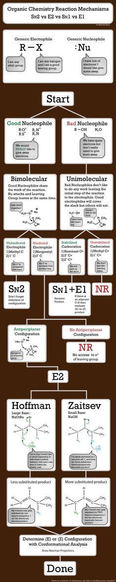 organic chemistry organic chemistry mechanisms college chemistry ...