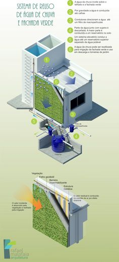 Sistema de reuso de água pluvial aliado a fachada verde.