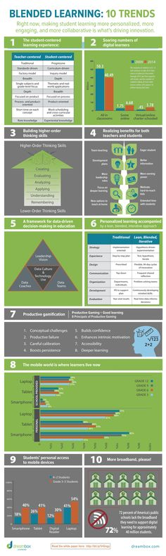 """Blended Learning: 10 Trends""  (#INFOGRAPHIC)"