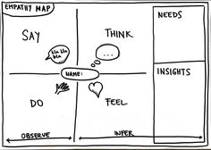 EMPATHY MAP: Google Docs template for creating and empathy