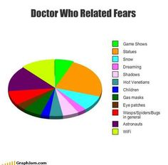 Whovians fears.