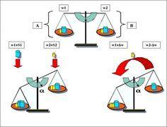 A kémiai egyensúly megzavarása