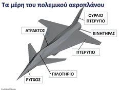 Δραστηριότητες, παιδαγωγικό και εποπτικό υλικό για το Νηπιαγωγείο: Ημέρα της Αεροπορίας στο Νηπιαγωγείο: πίνακας αναφοράς για τα βασικά μέρη ενός πολεμικού αεροσκάφους