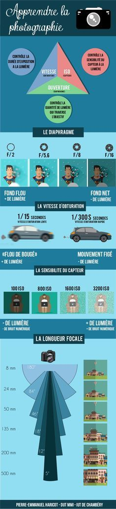 Tout petit cours de photographie en infographie par PE- HARICOT-MMI-I… - The Best iPhone, Samsung, ios and android Wallpapers & Backgrounds Photography Cheat Sheets, Photography Lessons, Art Photography, Beginner Photography, Iphone Photography, Photo Hacks, Photo Tips, Id Photo, Photo Shoot