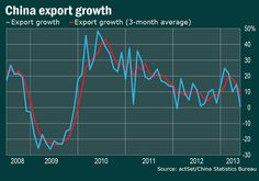 China export growth almost stalled.