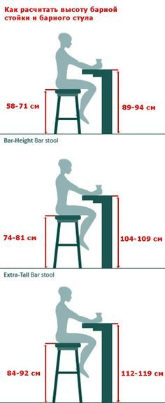 Discover thousands of images about Bar Stool Buying Guide.Or the builder's  guide. When building desks, tables or bars these measurements come in handy.