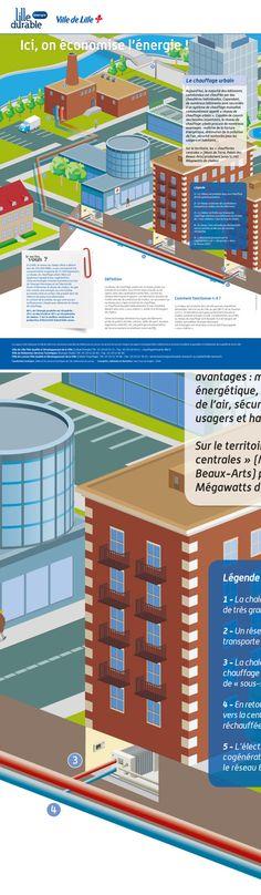"""Ville de Lille / Dalkia : affiche pédagogique  """"Chauffage urbain"""" © Sous Tous les Angles"""