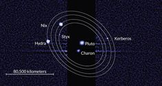 FOUR'S A CROWD Pluto's outer moons, in a Hubble Space Telescope image, are tightly packed in nearly synced orbits, suggesting that they formed in the wake of a collision. ~~ NASA, ESA, M. Showalter/SETI Institute